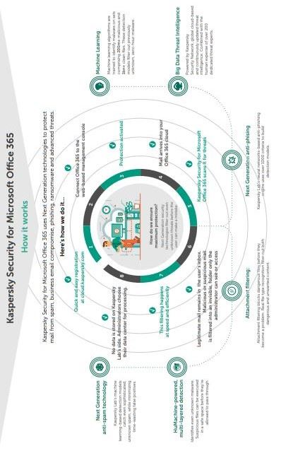 Infografica su come funziona Kaspersky Security for Microsoft Office 365