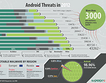 content/it-it/images/repository/isc/Kaspersky-Lab-Infographics-Android-Threats-in-2012-thumbnail.jpg