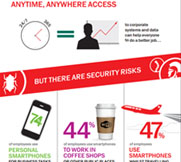 content/it-it/images/repository/smb/securing-mobile-and-byod-access-for-your-business-infographic.jpg